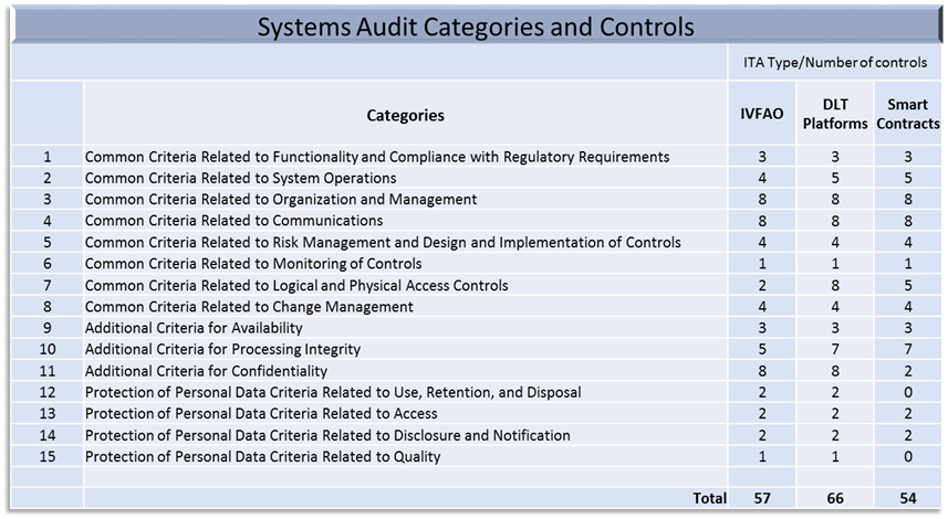 System Audit Categories and Controls